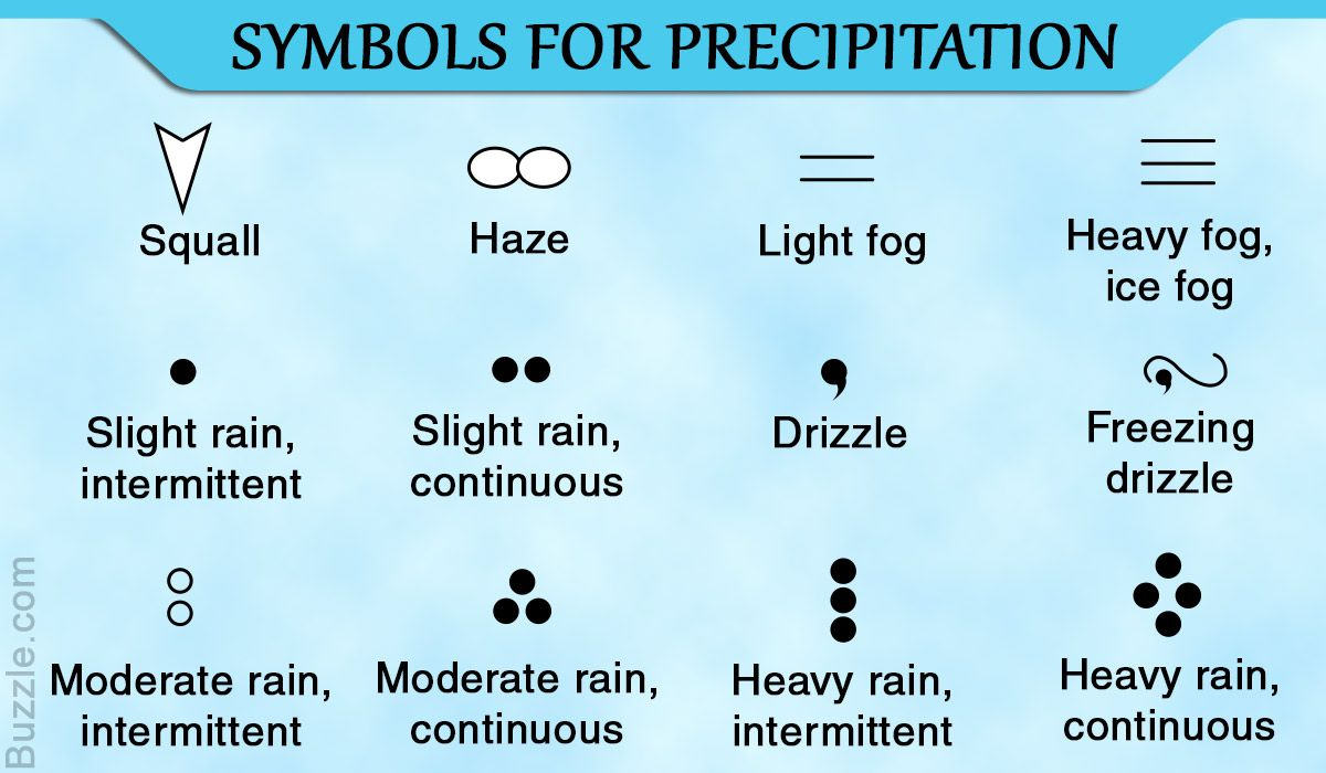 Symbols For Precipitation Weather Channel App Weather Symbols Precipitation