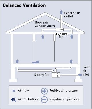 Winter Is Coming How Is Your Indoor Air Quality Buildipedia House Ventilation Whole House Ventilation Ventilation Design