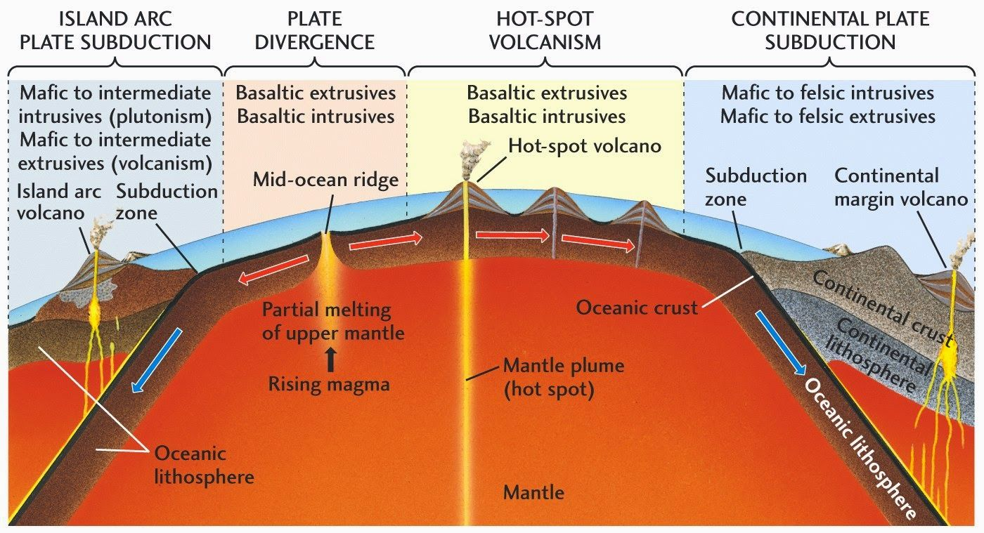 Geology in the relationship between igneous rocks tectonic geology in the relationship between igneous rocks tectonic plates robcynllc Choice Image