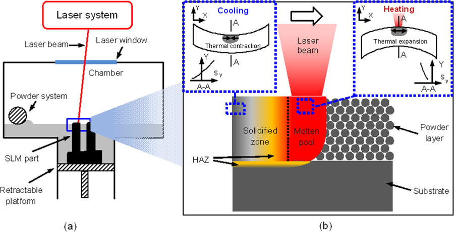 Selective Laser Melting Is A Method For The Manufacturing Of Metal