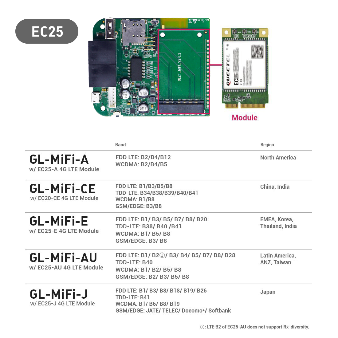 hight resolution of gl mifi 4g smart router 4g ec25 ep06 pcie modules supported