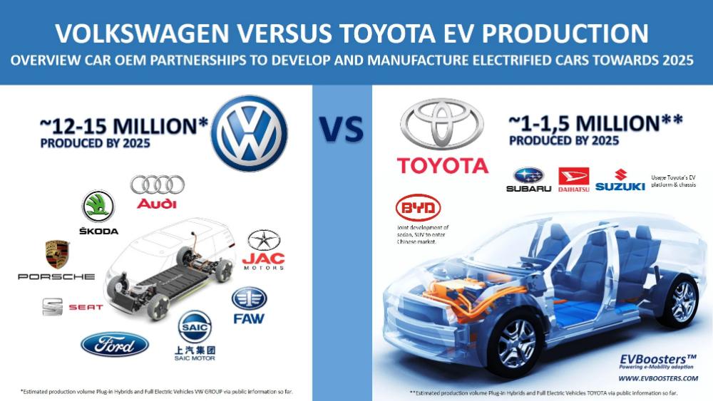 The Ev Future Volkswagen Vs Toyota In One Picture Cleantechnica Volkswagen Toyota One Pic