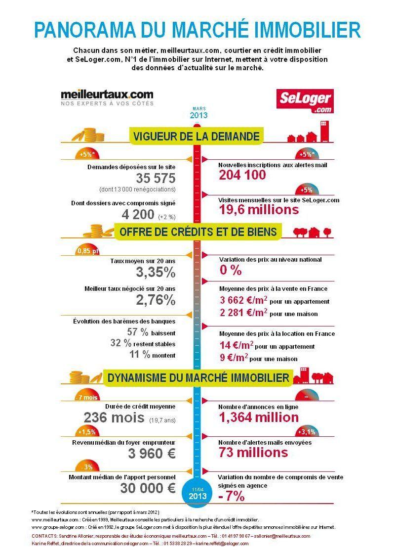 L évolution Des Prix Et Des Tendances Du Marché De L Immobilier Panorama Du Marché Immobilier Immobilier Conseils Immobiliers Marketing Immobilier