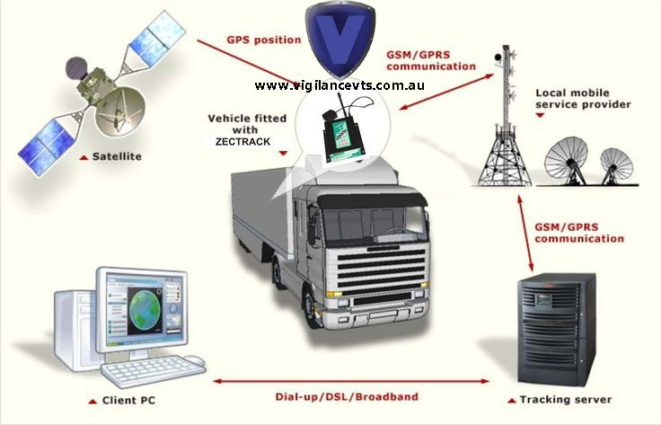 Vigilance's vehicle tracking systems can be fully customised to suit the individual requirements of your business including tailored business reporting enabling you to obtain information relevant to your business needs and risks.