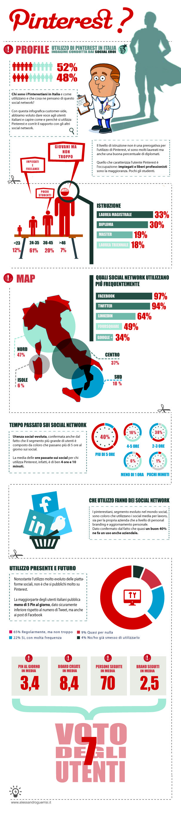 infografica uso di Pinterest in Italia Infografica