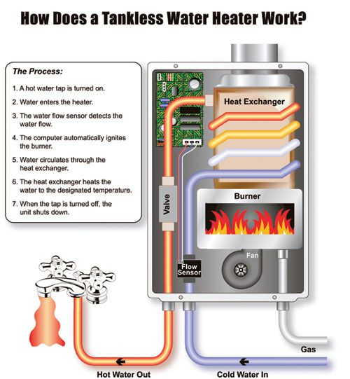 Image Detail For  ON DEMAND HOT WATER HEATERS