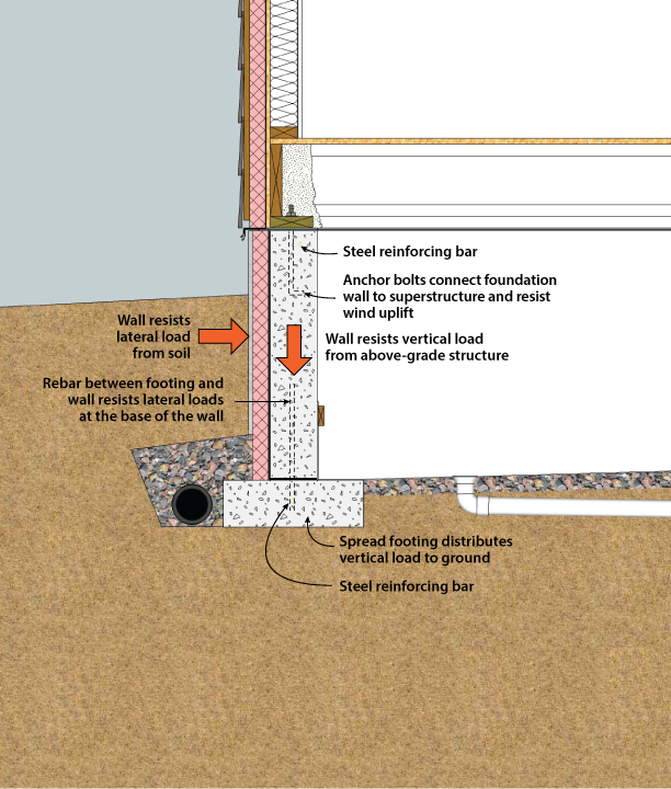 Exterior Crawlspace Insulation Design Building Foundation Foundation Basement Construction