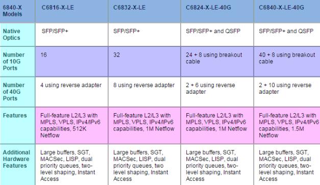 Cisco 6840-X Models and Capabilities | Cisco Switch | Cisco