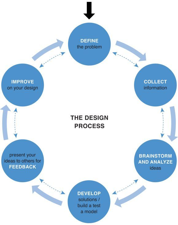 Forget design thinking but not design thinking the facts for Interior design information facts