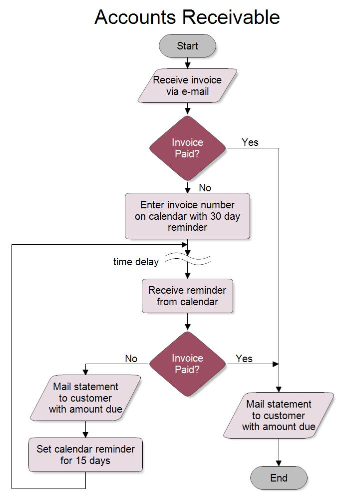Accounts Receivable Process Flow Chart di 2020