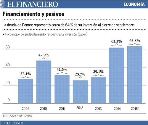 Pemex enfrenta vencimientos de deuda de corto plazo por 11,700 mdd. 02/02/2016