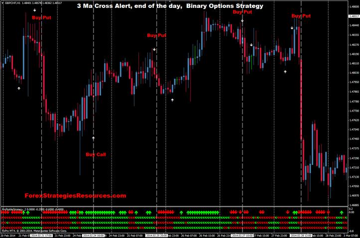 Lewis fausti binary trading