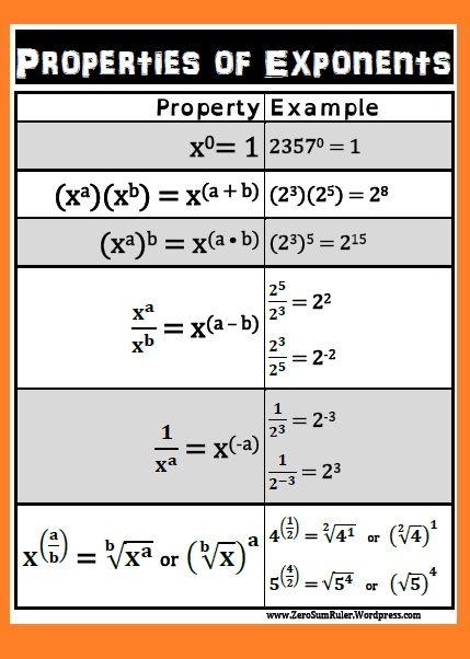 Rules of Exponents poster (pdf) - ZeroSum Ruler | CurrClick | INB ...