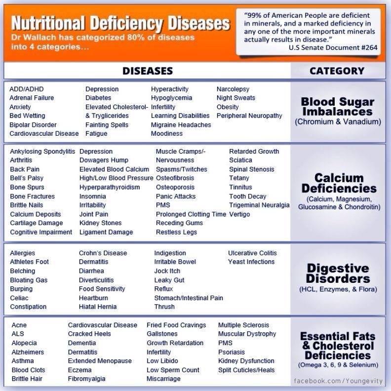 Nutritional deficiency diseases. 80% of diseases fall into 4 ...