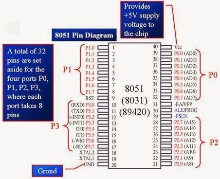 8051 microcontroller pin diagram and its working #stem #make electronics  basics, block diagram