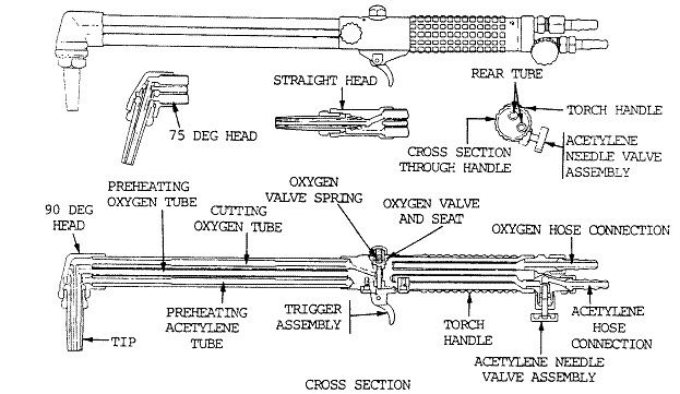 cutting torch diagram | Metal and Welding Work Shop in