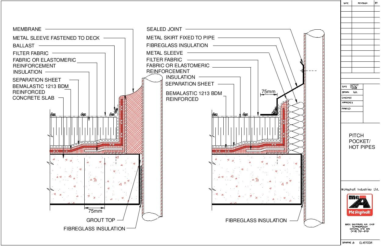 Pacific polymer penetration detail