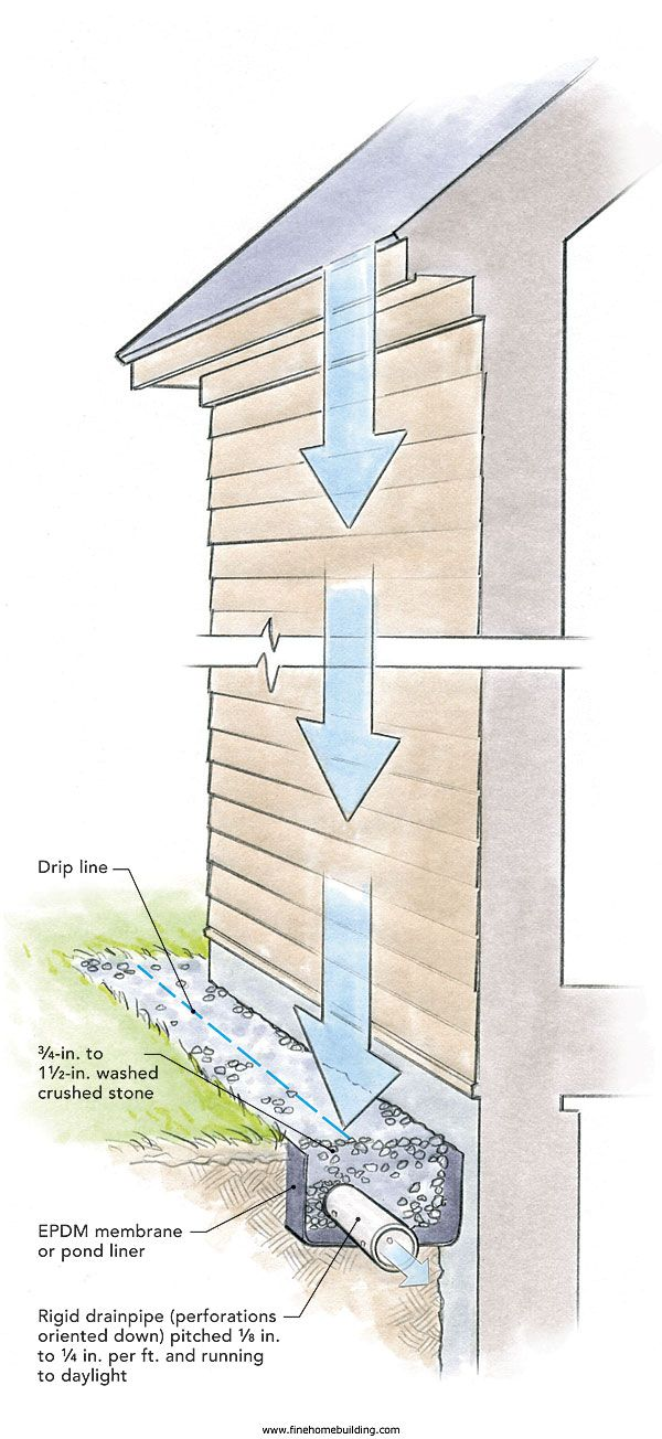 Is There Any Alternative To Roof Gutters Gutters Building A House Yard Drainage