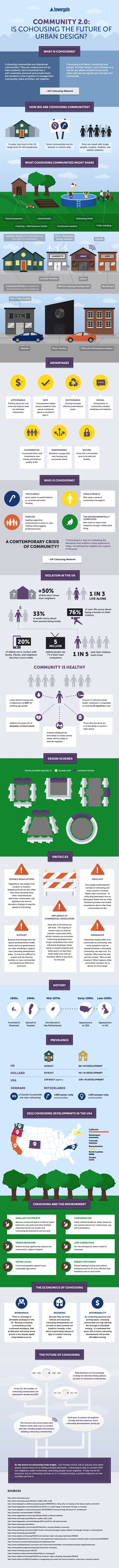 Cohousing The Sharing Economy For Housing Explained In An Infographic Sharing Economy Co Housing Co Housing Community