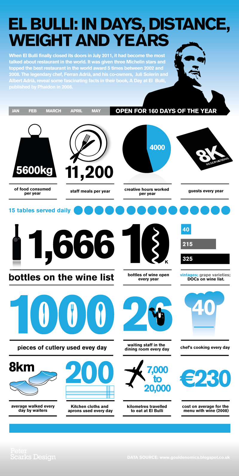 A Look at elBulli in Numbers | Restaurants, Molecular gastronomy and ...