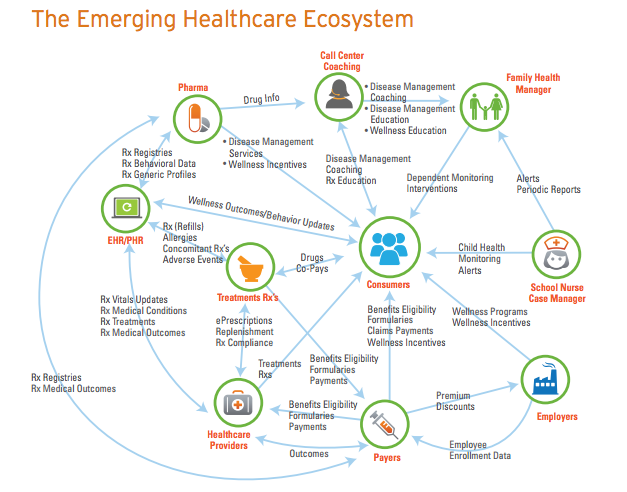Health Care Ecosystem Health Care Health Family Health