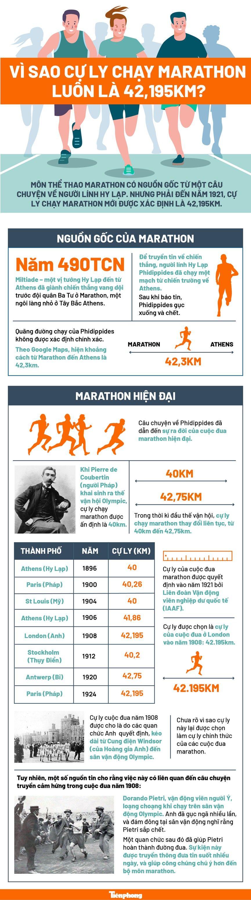 cự ly chạy Full Marathon