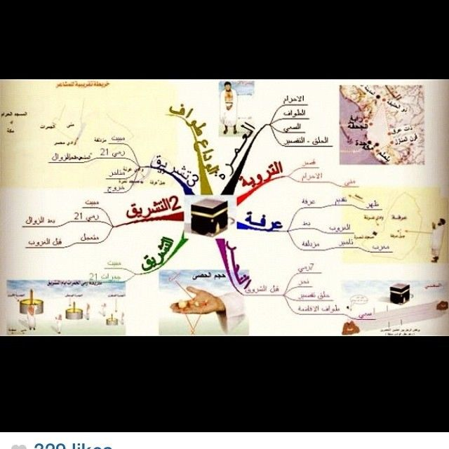 Instagram Photo By Dryousuf K Dr Yousuf Al Khadher Via Iconosquare Islam Facts Instagram Management