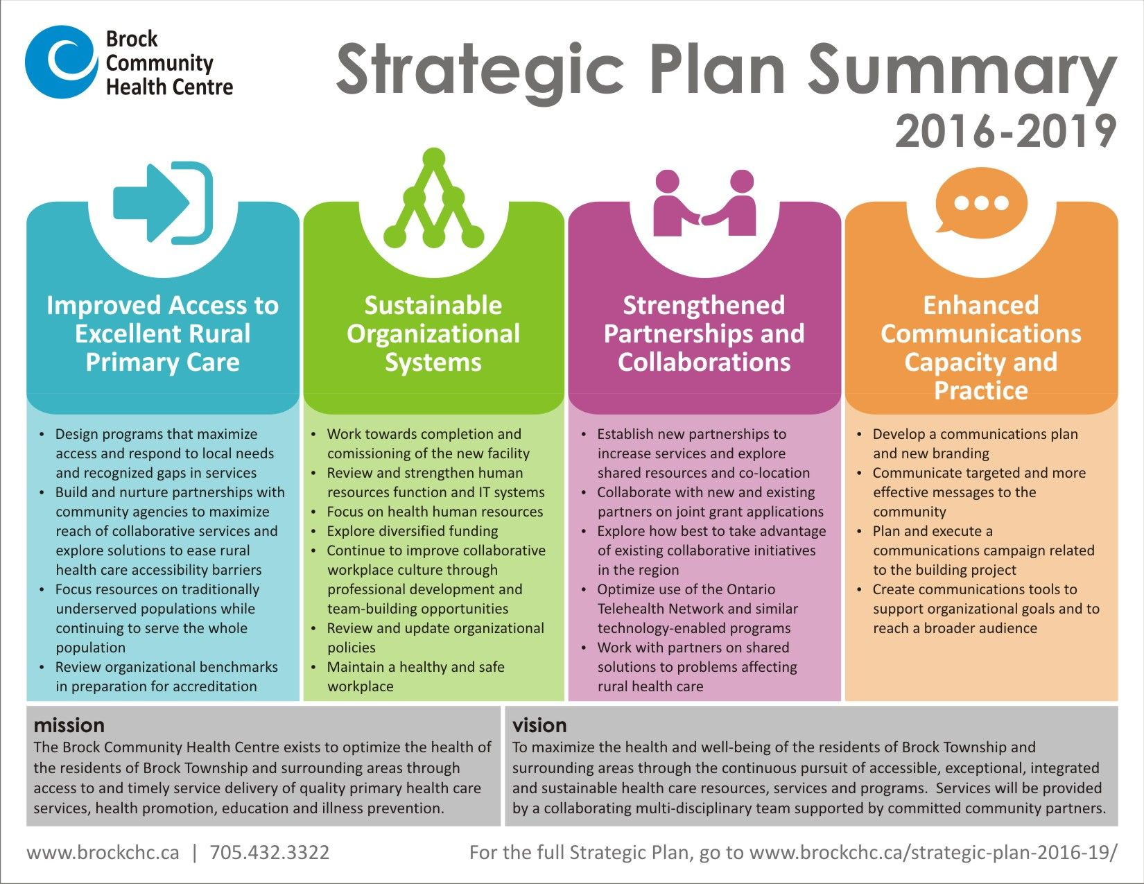 Brock Chc Strategic Planning Summary 19 1 1 650