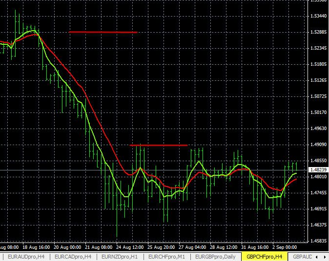 Currency Pair Analysis Gbp Chf 9 2 2015 Forex Trading Signals