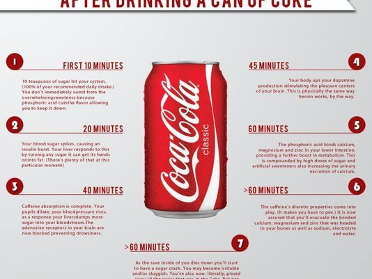 Effects Of Drinking One Can Of Coca-Cola | Health tips