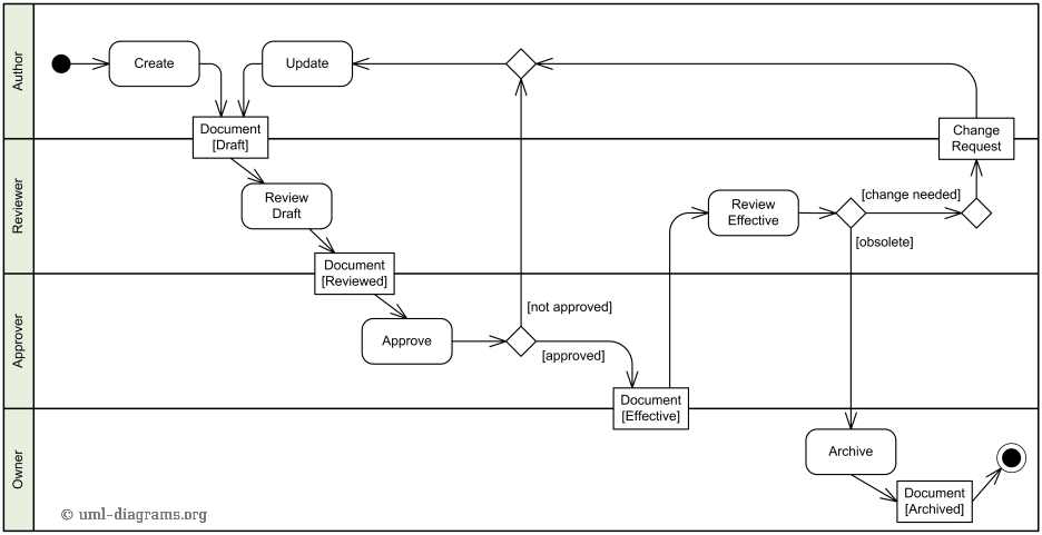 An Example Of Document Management Process Activity Diagram