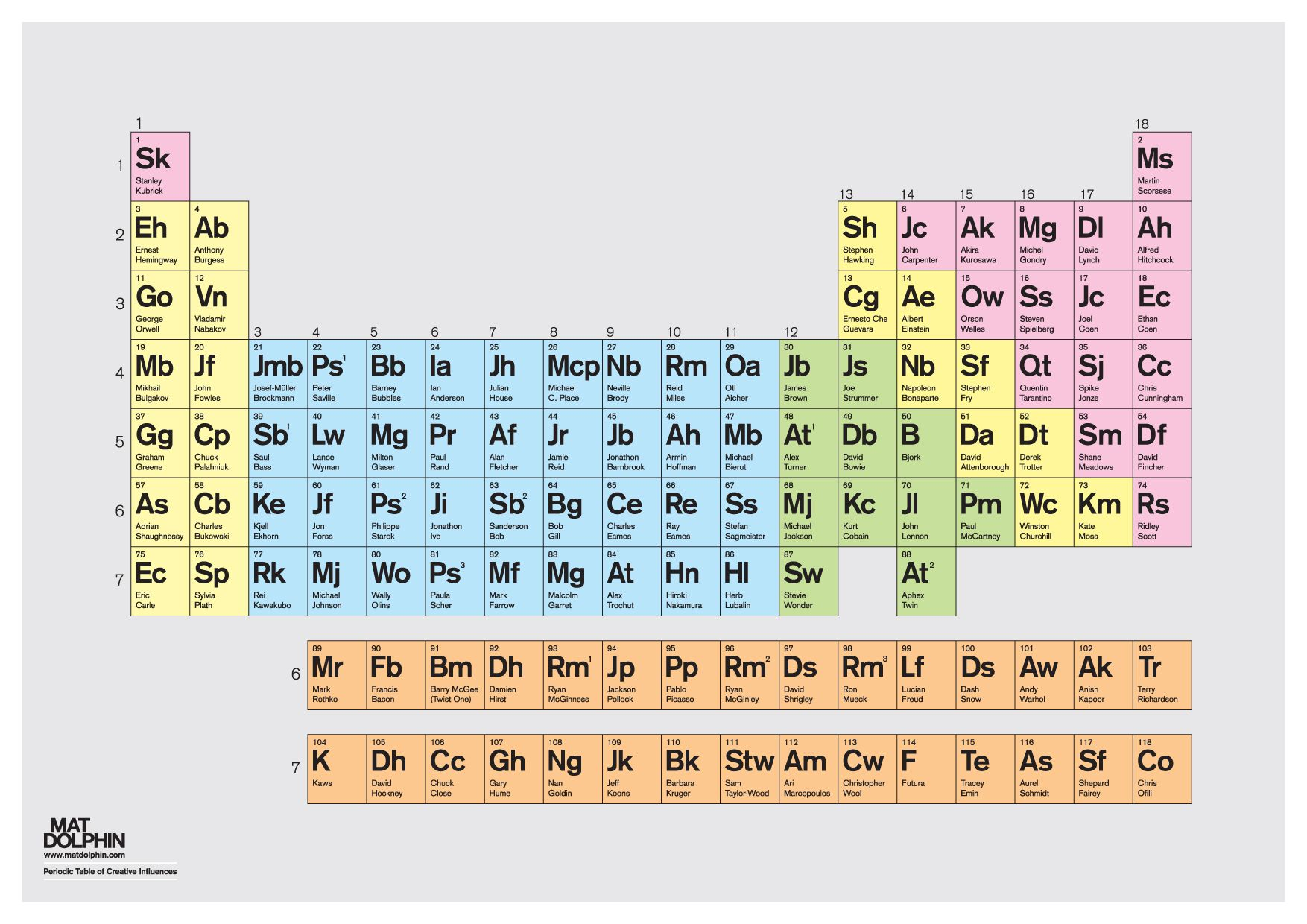Periodic table of design influences mat dolphin periodic tables periodic table of design influences mat dolphin gamestrikefo Image collections