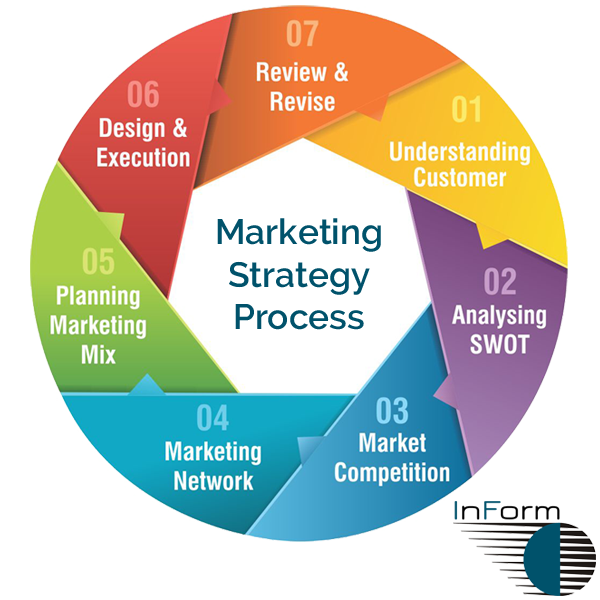 Creating an effective marketing strategy the foundation for Sales marketing tactics