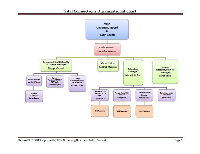 Download Organizational Chart Template 16 Organizational Chart Organizational Chart Template Org Chart