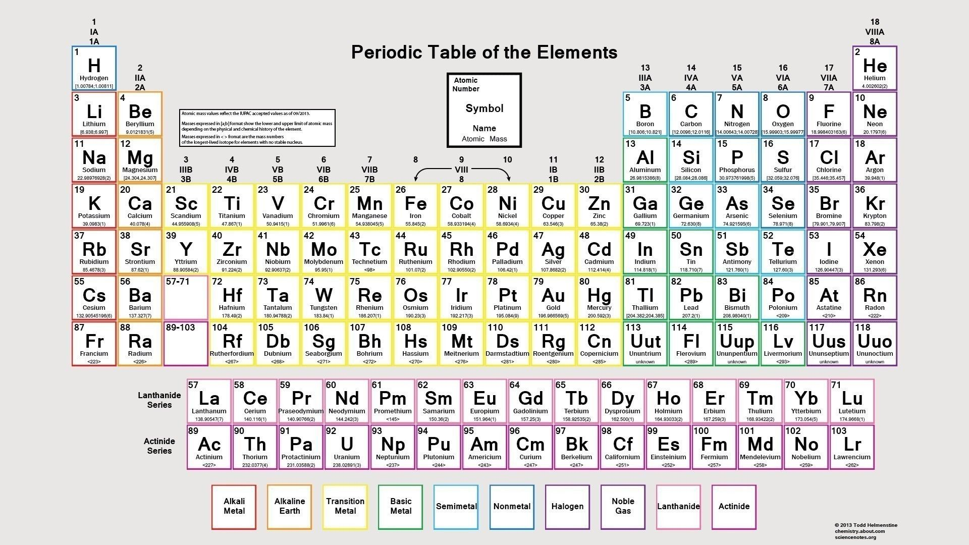 Unique Periodic Table Ocr Tablepriodic Priodic Tablepriodicsample Electron Configuration Periodic Table Geometry Worksheets
