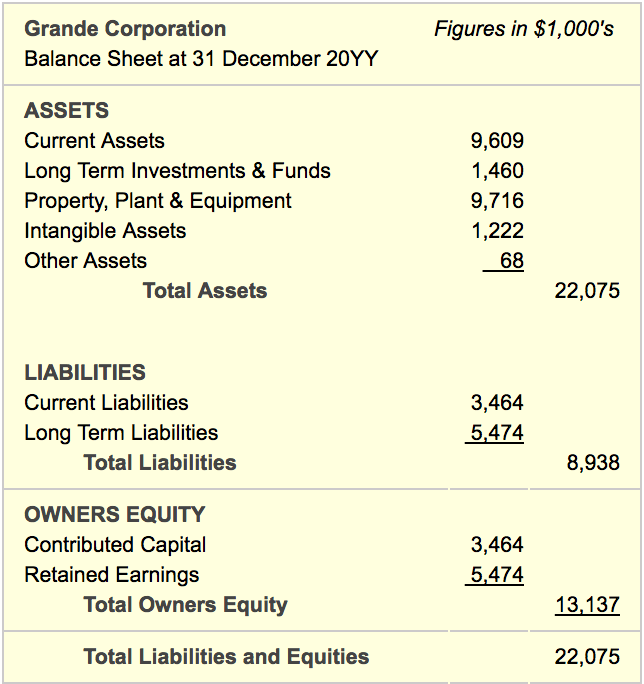 How To Read The Balance Sheet Understand B S Structure Content Balance Sheet Financial Statement Balance