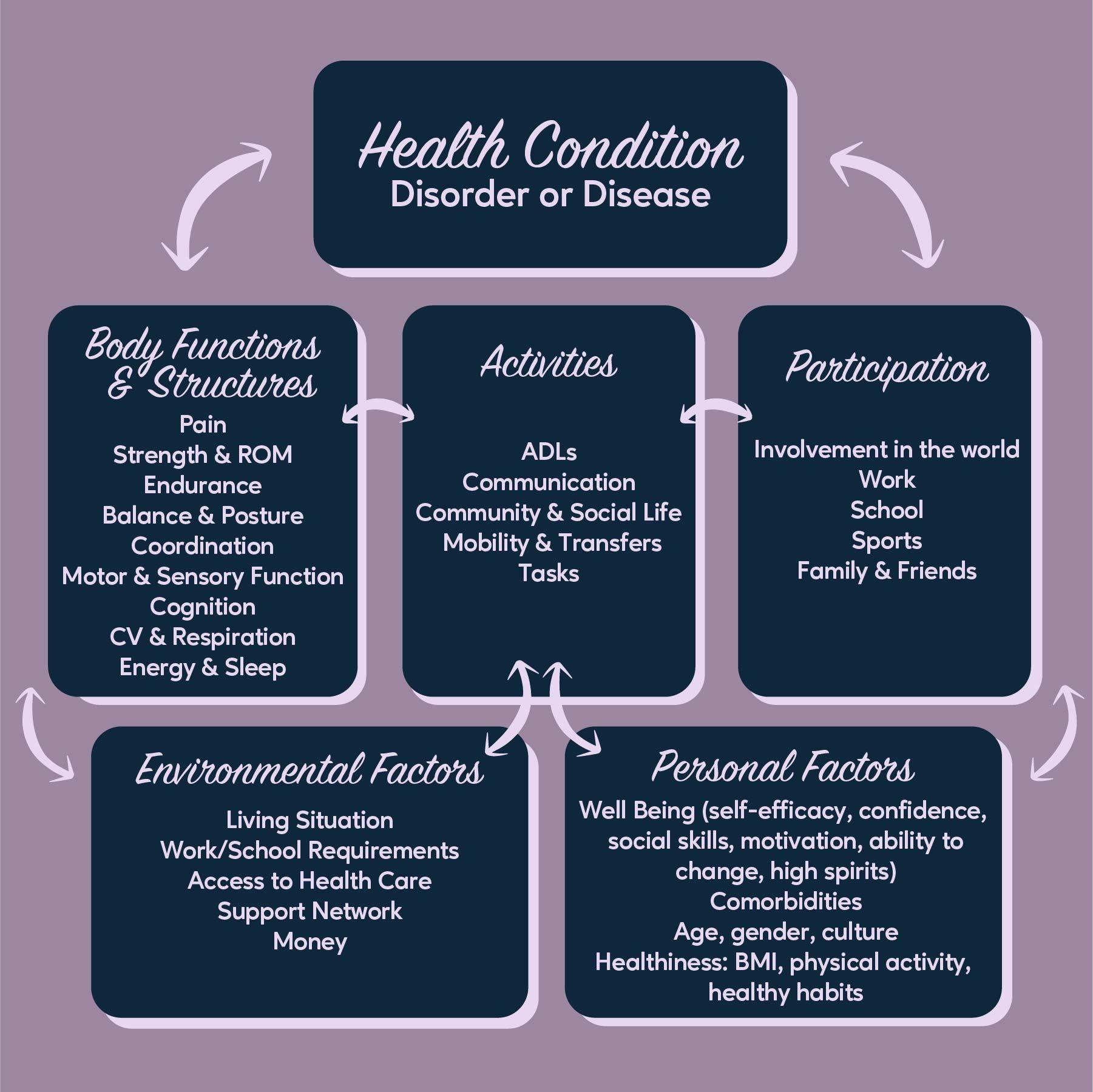 Icf Model Social Life Disease Cardiovascular Health