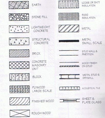 Architectural symbols jellsek tervezsnl pinterest symbols the use of blueprint symbols makes it possible to transcend the barriers of language malvernweather Images