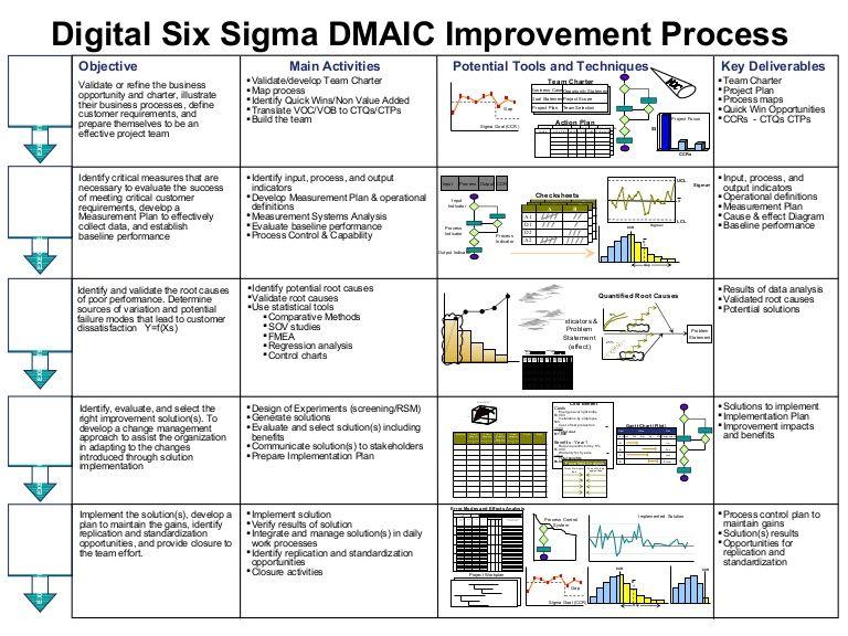 Digital Six Sigma DMAIC Improvement Process Objective Main