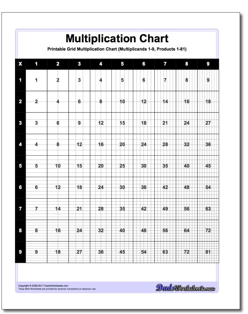 Grid multiplication chart this printable chart presents the grid multiplication chart this printable chart presents the multiplication table with cells divided to reflect the gamestrikefo Gallery