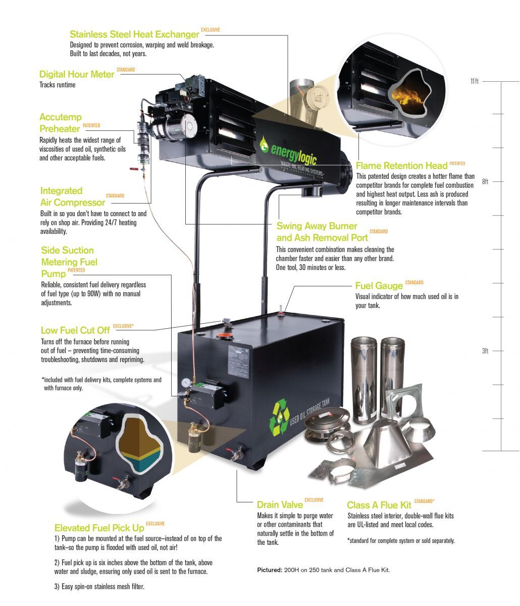 Complete Waste Oil Heater Including Furnace System And Tank With Images Oil Heater Heating Systems Furnace System