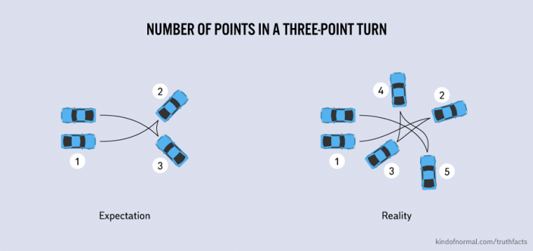 Number Of Points In A Three Point Turn Humour Via Www Kindofnormal