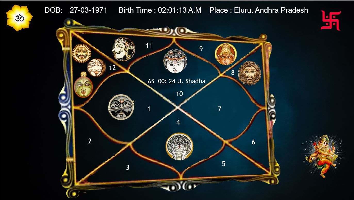 Birth Time Rectification   Vedic astrology, Time, This or that ...