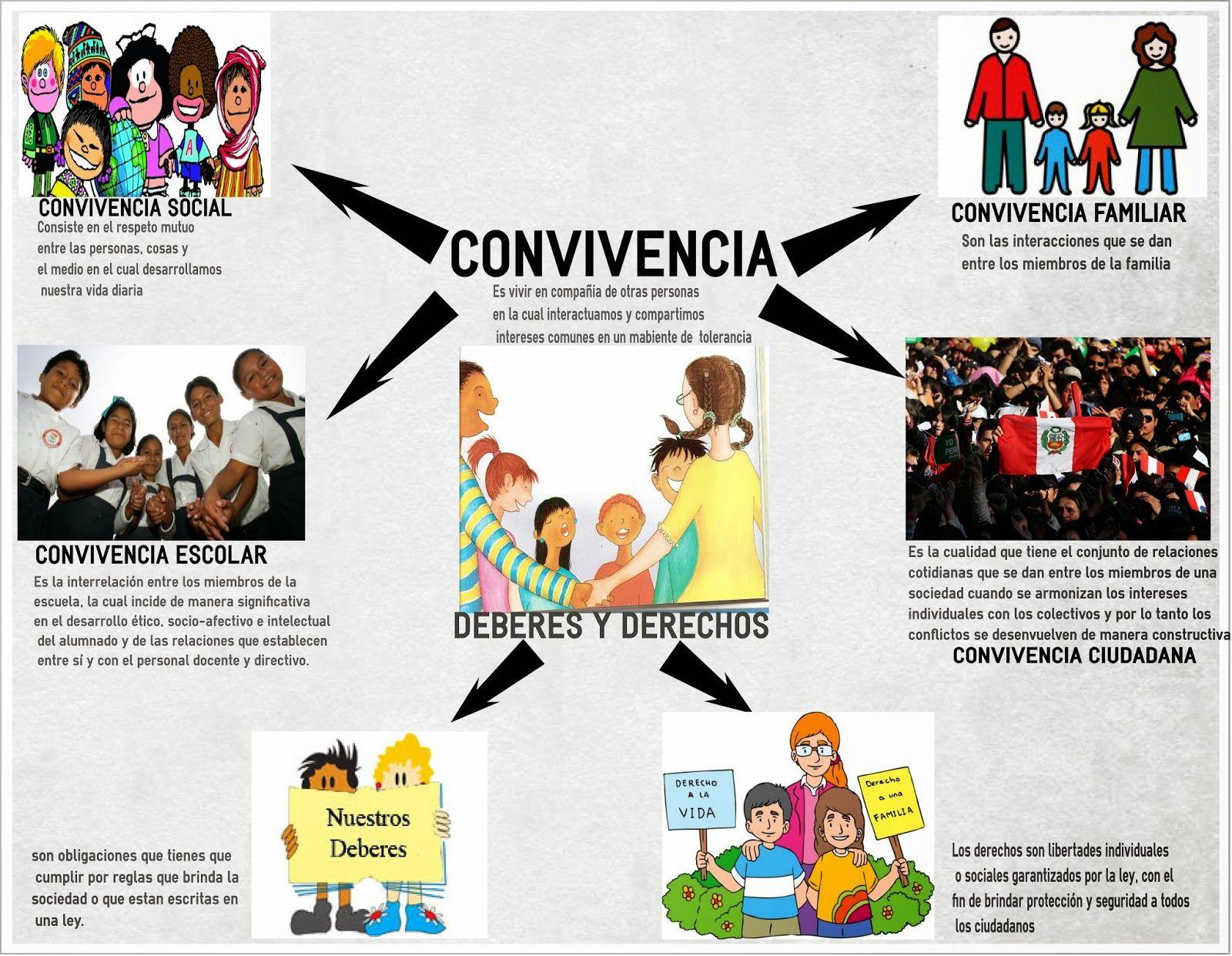Derechos Y Deberes En Las Normas De Convivencia Grado Normas De Convivencia Normas De Convivencia Familiar Convivencia Democratica