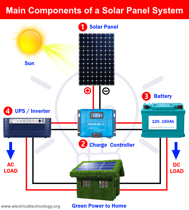 What Components Do You Need For Solar Panel System Installation Solar Panel System Solar Panels Solar Power