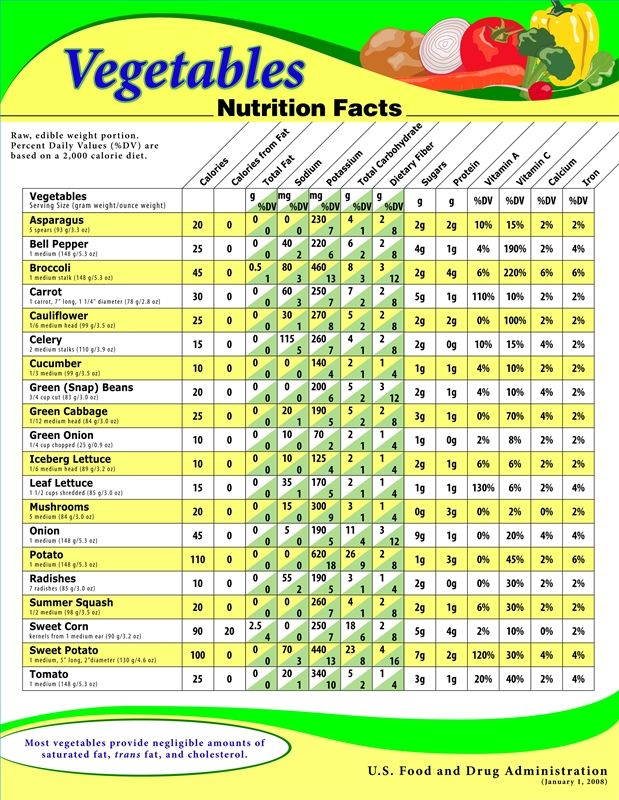 Image result for nutritional value of vegetables chart