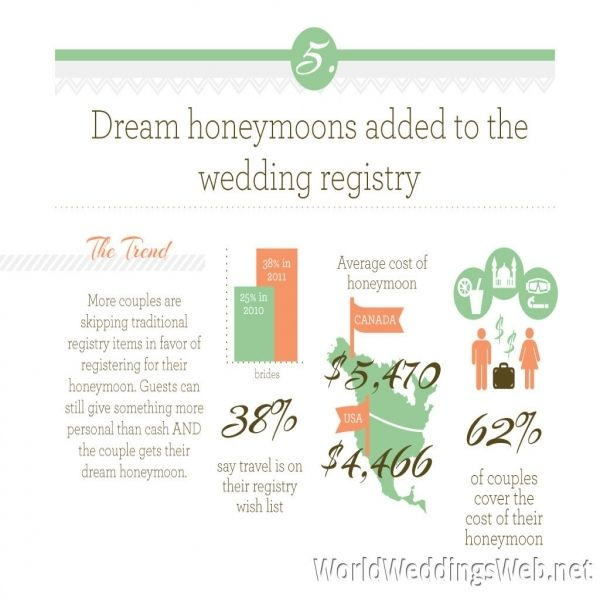 Awesome 9+ Average Cost For Wedding Invites Check More At