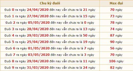 Dự đoán XSMB ngày 6/5/2020 7