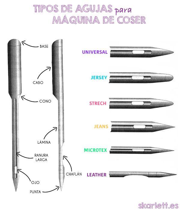 tipos-agujas-maquinas-de-coser.jpg (600×700) | Ideias