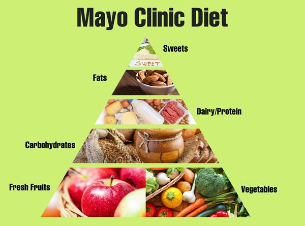 Diet Tips Mayo Clinic Diet Mayo Diet Mayo Clinic Diet Recipes